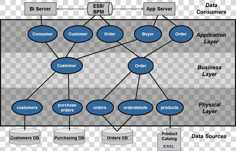 Data Virtualization Data Warehouse Abstraction Layer Data Architecture, Analyst PNG