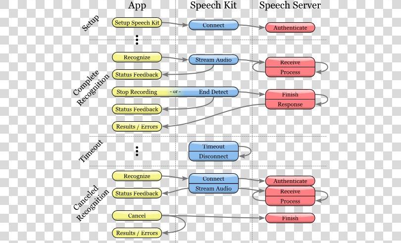Speech Recognition Speech Synthesis Yandex.SpeechKit Text PNG