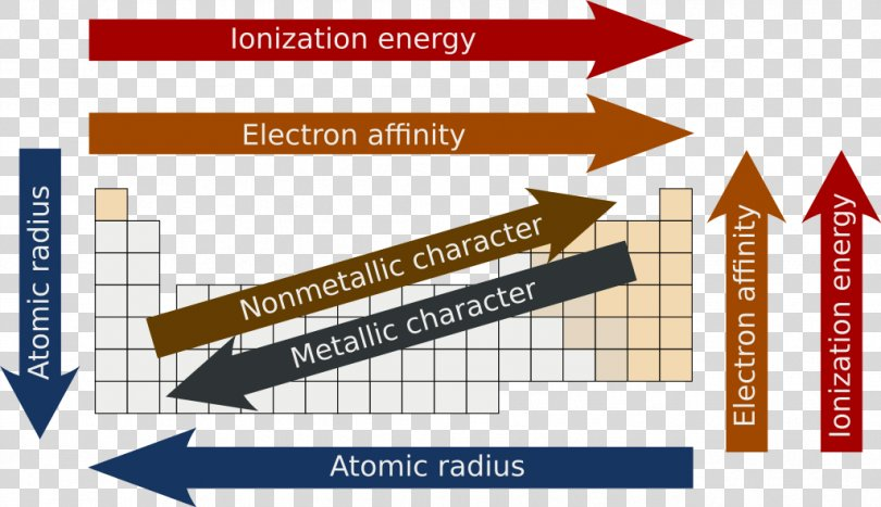 Periodic Trends Periodic Table Electron Affinity Atomic Radius Chemistry, Periodic PNG