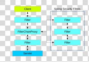 Spring Security Spring Framework Authentication Authorization Software Framework - Spring Security PNG